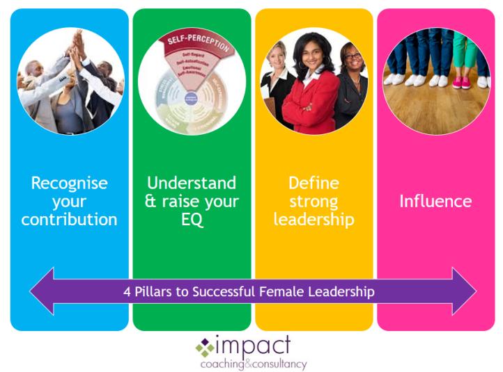 4 Pillars to successful leadership